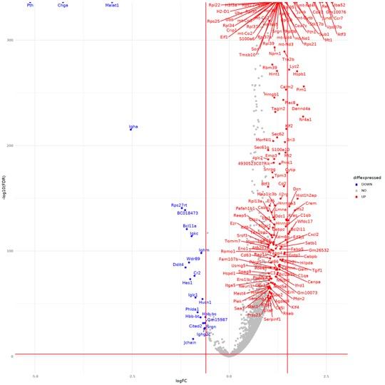 LogFold change plot