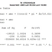 78-STOCKHOLM-anova-nodal-nao-amo