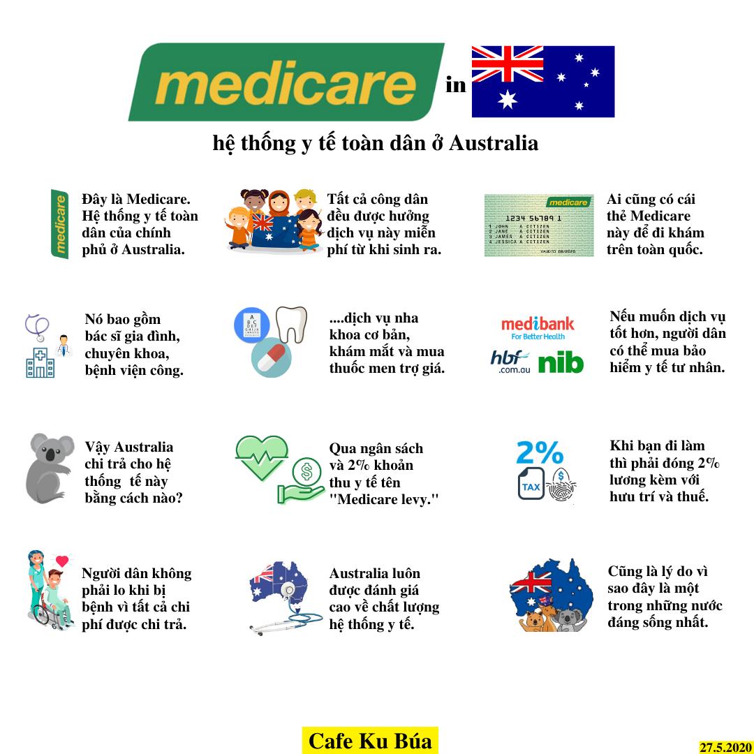 MEDICARE Ở AUSTRALIA – HỆ THỐNG Y TẾ TOÀN DÂN CỦA AUSTRALIA