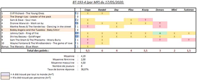 Scores-BT-par-MP-17052020-4