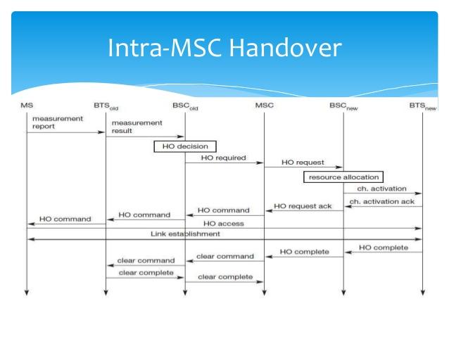 intra-msc-handover-9-638