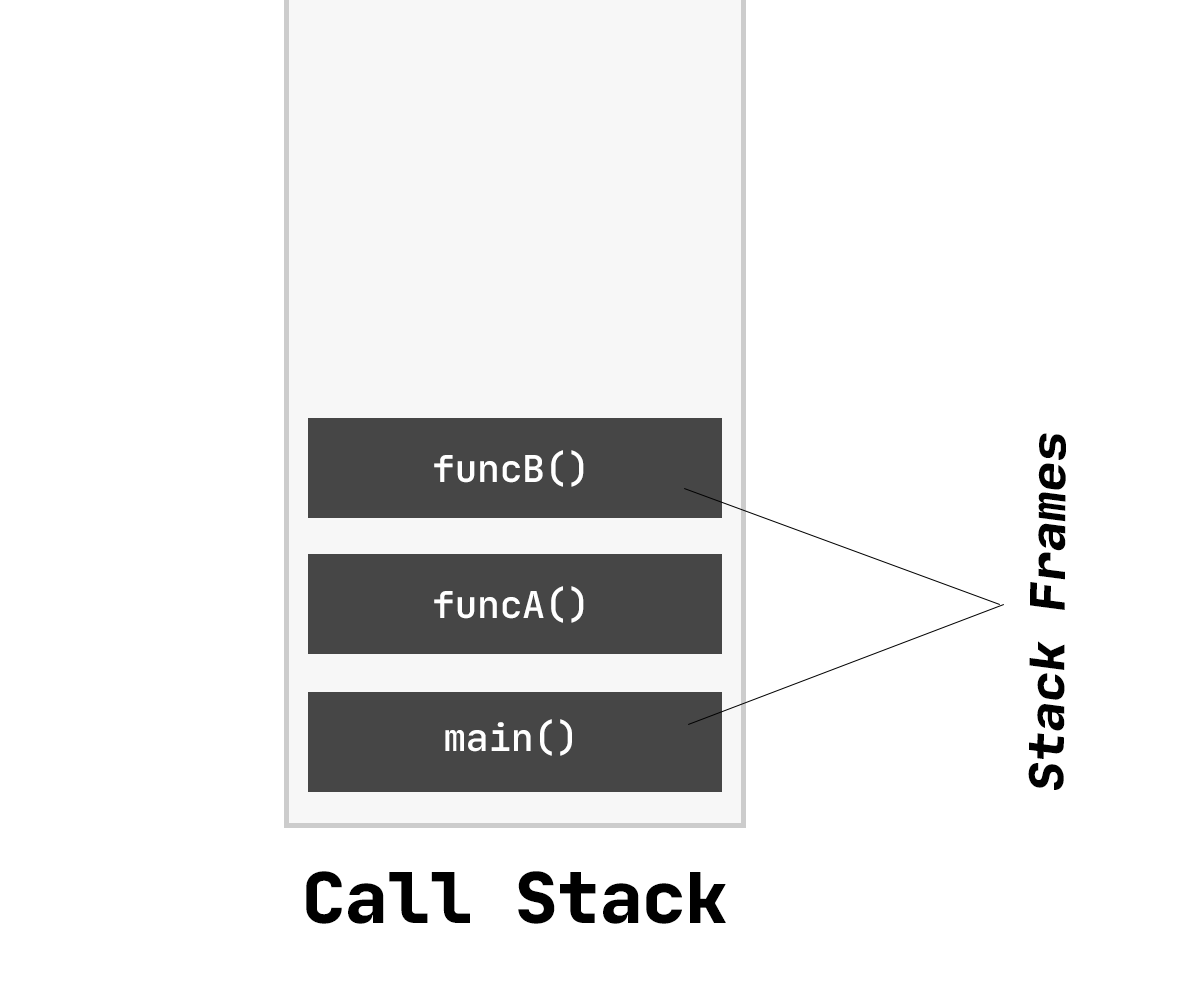 Representation of the call stack and the stack frames