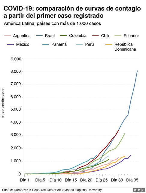 covid111552100-grafico-contagio-en-america-latina-por-dia-nc