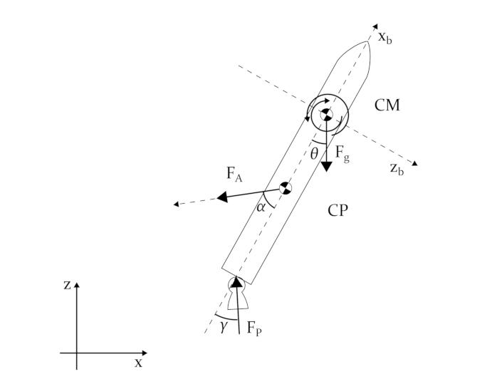 3dof rocket model