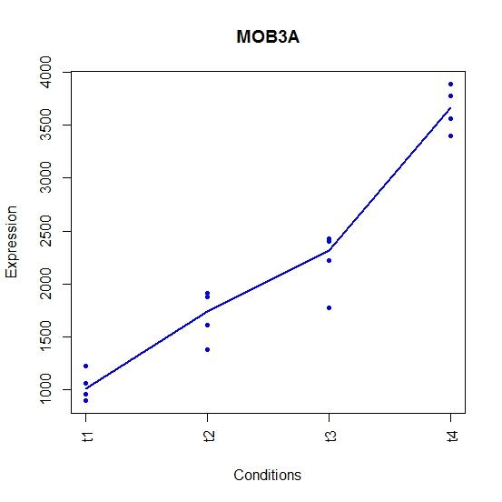 MOB3 A Quantile