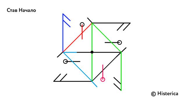 Став «Начало» (внушение) 5-5