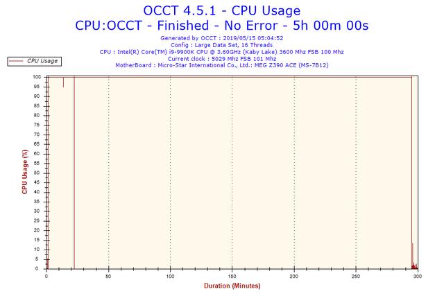 2019-05-15-05h04-Cpu-Usage-CPU-Usage