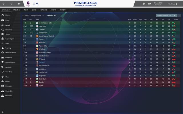https://i.ibb.co/D1K5Fr2/Premier-League-Overview-Stages.png