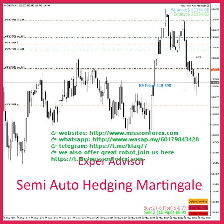 Expert-Advisor-Semi-Auto-Hedging-Martingale