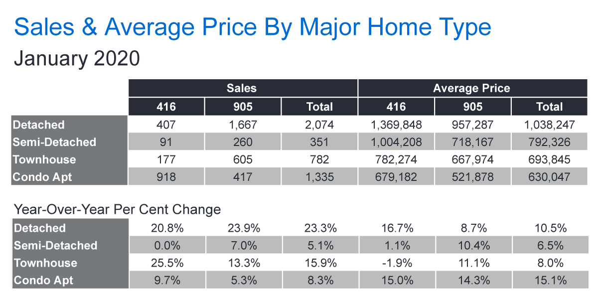 TREB Sales & Average Price Chart - Jan 2020