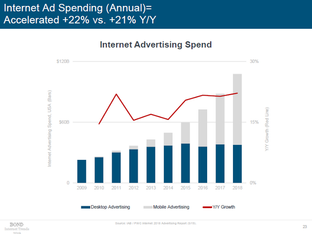 data from 2019 internet trends report displaying annual internet ad spending