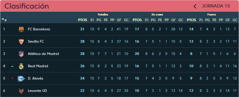 Real Valladolid - Club Atlético de Madrid. Sábado 15 de Diciembre. 16:15 Clasificacion-jornada-15