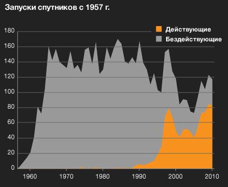 Рис. https://www.bbc.com/russian/international/2011/04/110407_satellite_stats