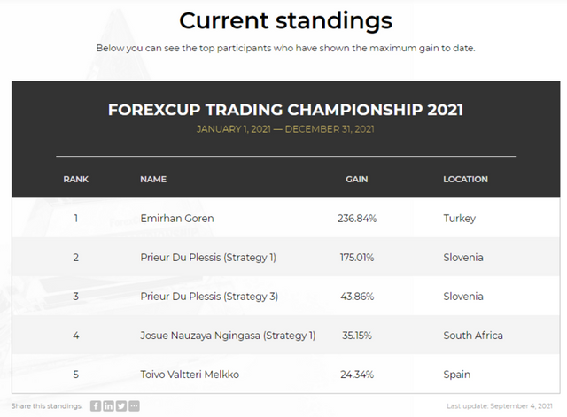 FXOpen Spread world and forexcup - Page 30 FTC2021
