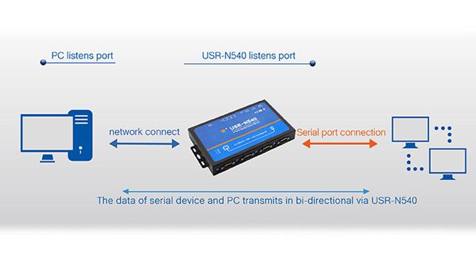 USR-N540-005