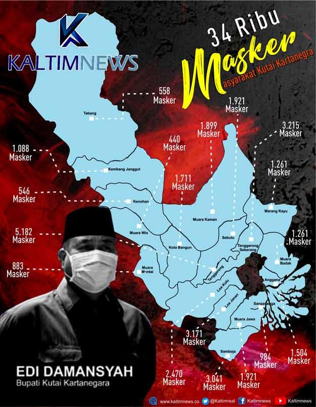 Grafik Pembagian Masker oleh Bupati Kukar Edi Damansyah.