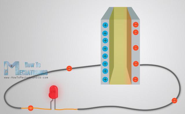 Working Principle of Capacitors