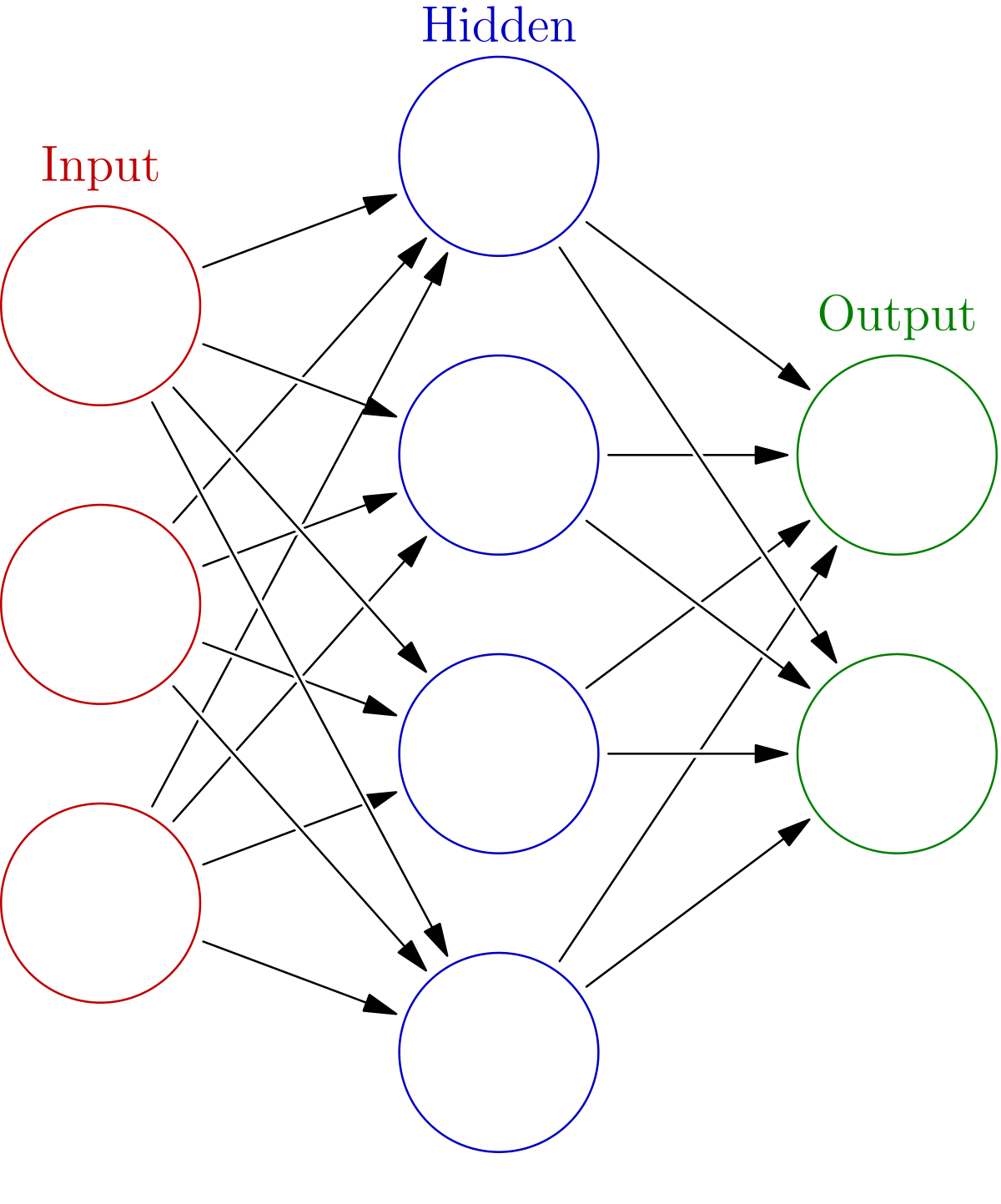 Simple Nerual Network