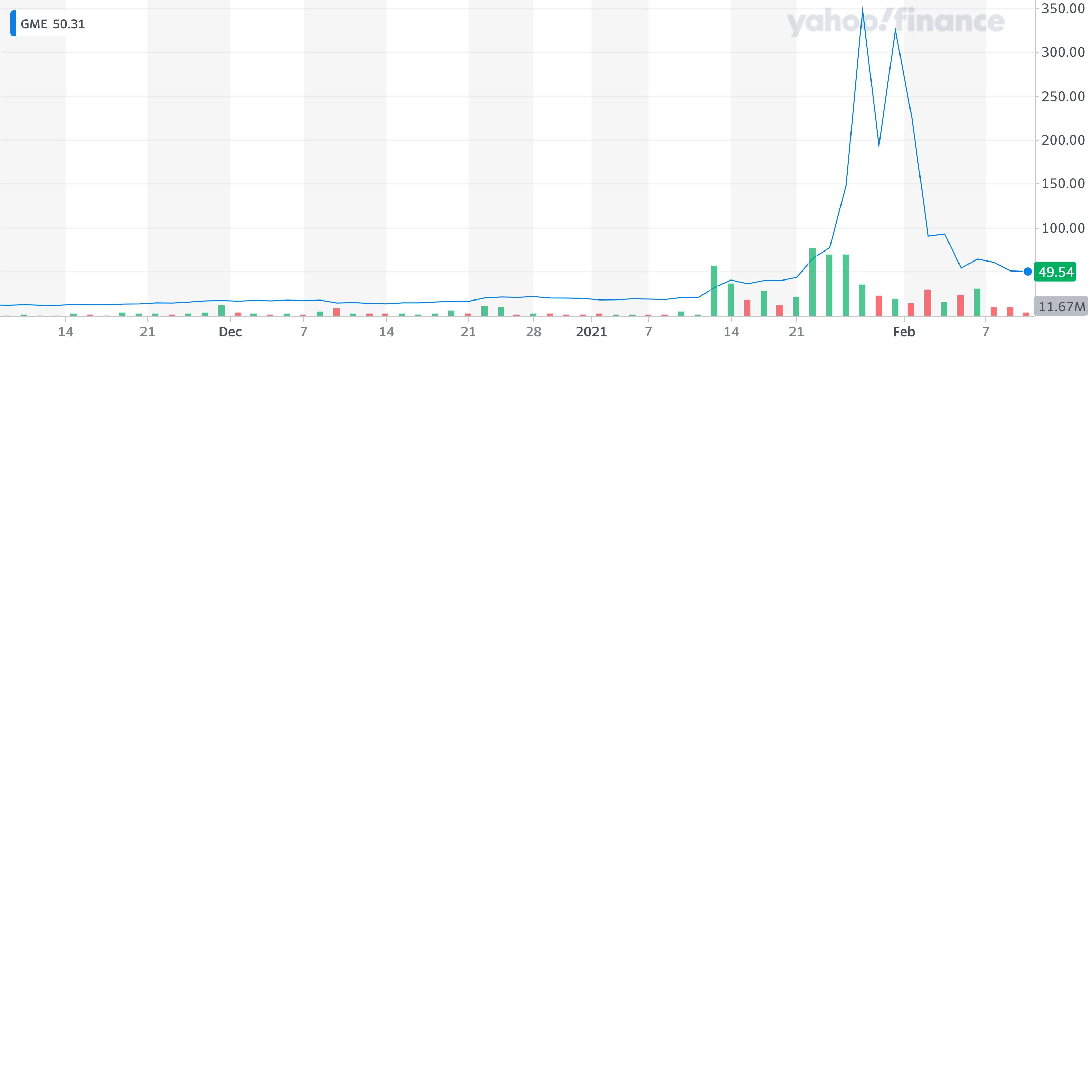 """GME-Yahoo-Finance-Chart"""" border=""""0"""