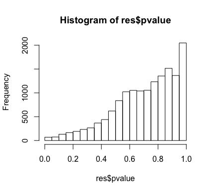 Hist-pvalue-grouped
