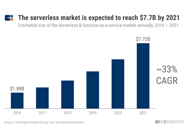 Debunking The Myths Of Serverless Computing For Apps Development - Fire Shot Capture 022 Why Serverless Computing Is The Fastest Growing Cloud Services Segmen www cbinsights com