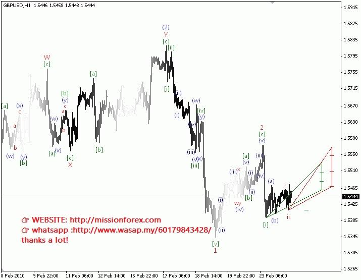 Scan-Wave-v-0-2-MT4-Indicator