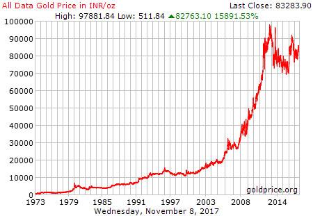 gold-price-in-inr-per-oz-sd-bullion