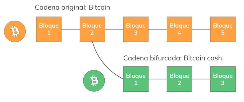 Bitcoin fork BITGALEA