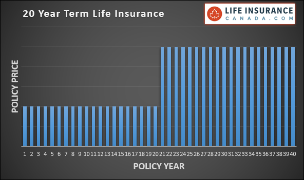 20 Year Term Life Insurance Graph