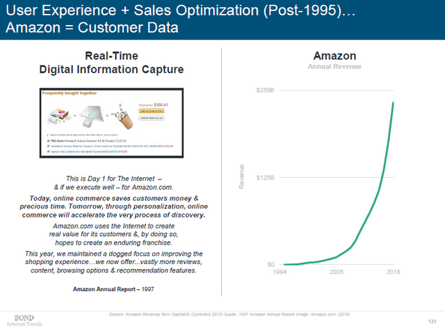 image from 2019 internet trends report showing amazon annual revenue