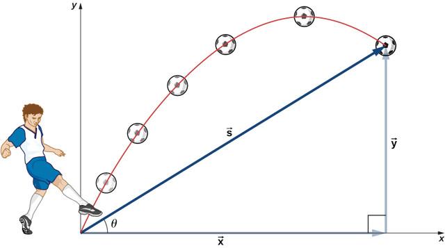 CNX-UPhysics-04-03-Soccer.jpg