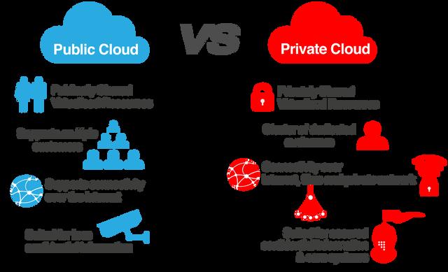 Alternative Cloud Models