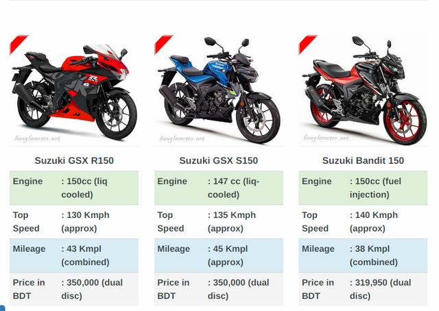 Suzuki-GSX-R150-Price-in-Bangladesh-2021