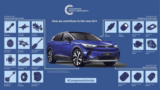 Volkswagen Group Components livre des composants essentiels à l'ID.4 de Volkswagen DB2020-AL01210medium-EN