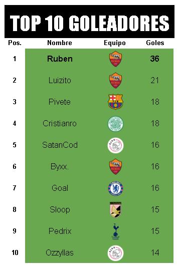 [AICv21] Resumen Final de Ligas (1D & 2D) - Semis de Copa Goleadores-1-D
