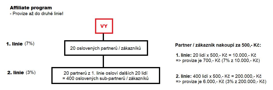 Vzorový provizní schéma