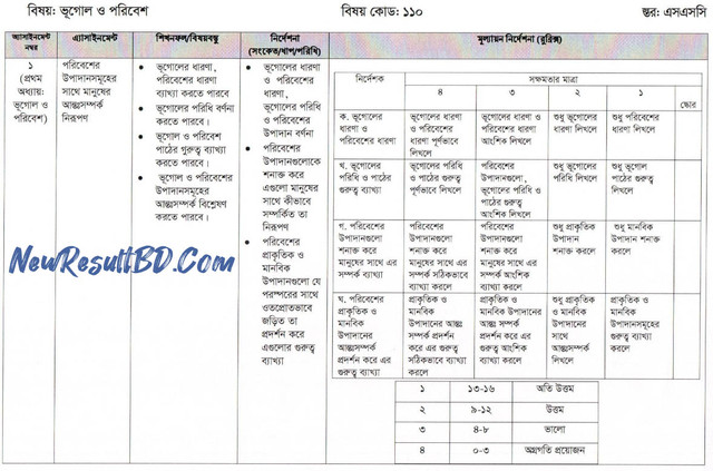 SSC Geography 3rd Week Assignment Question & Solution