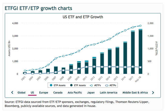 $3.6 trillion in US ETF assets and climbing