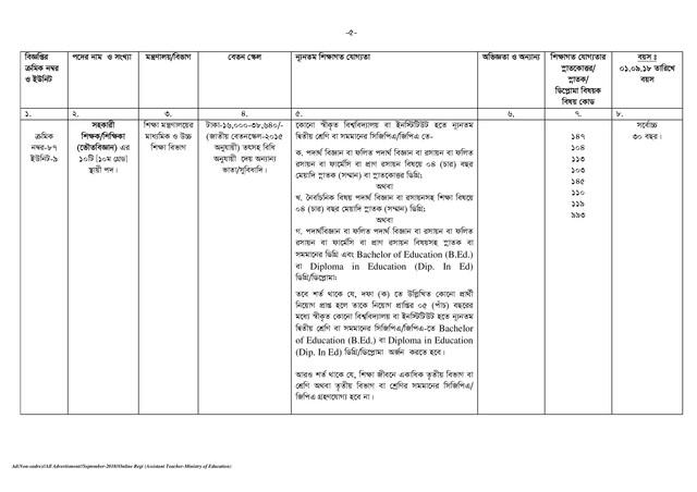 BPSC Assistant Teacher Job Circular page 005