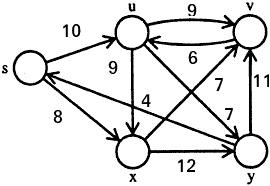 processed graph