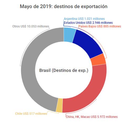 comex-brasil-mayo