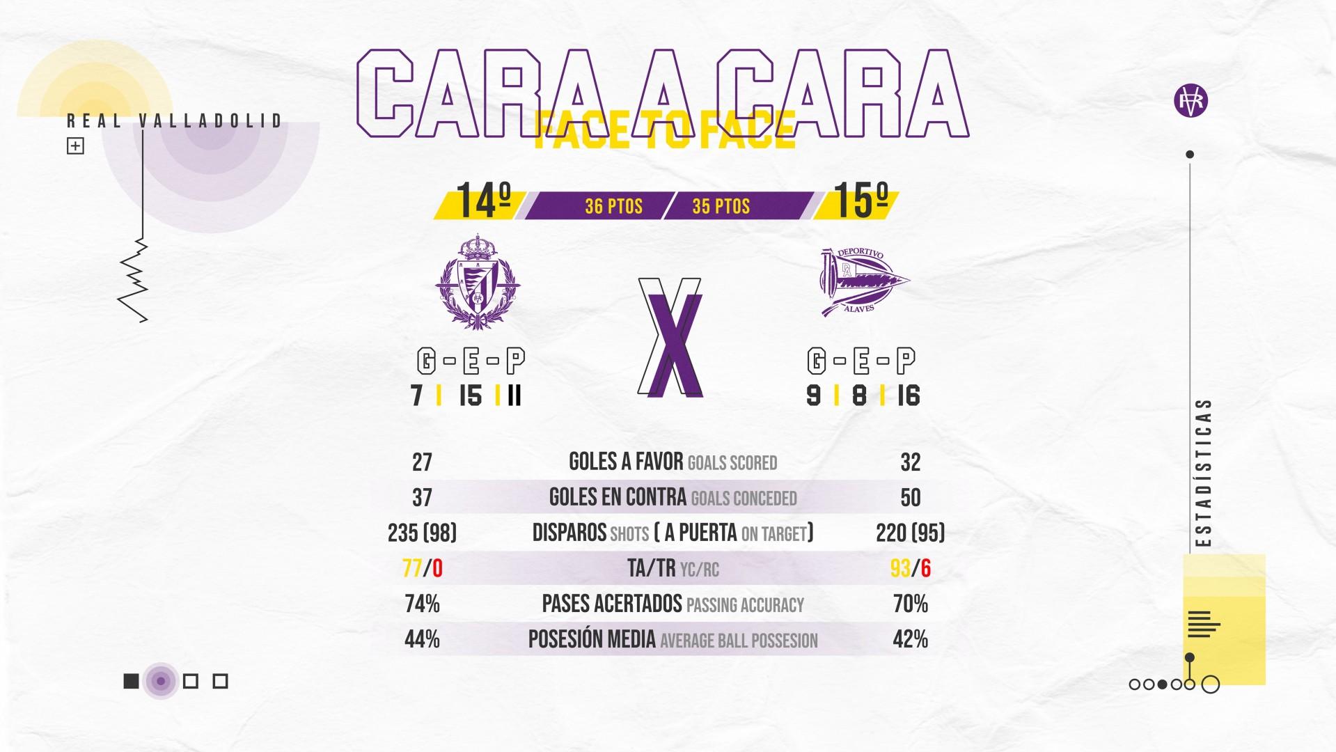 Real Valladolid C.F. - Deportivo Alavés. Sábado 4 de Julio. 19:30 Face-To-Alaves