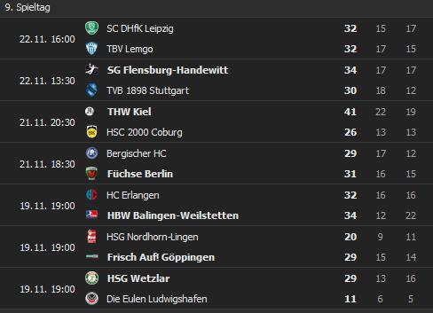 2020-11-24-11-18-00-Handball-Bundesliga-Ergebnisse-Handball-Deutschland