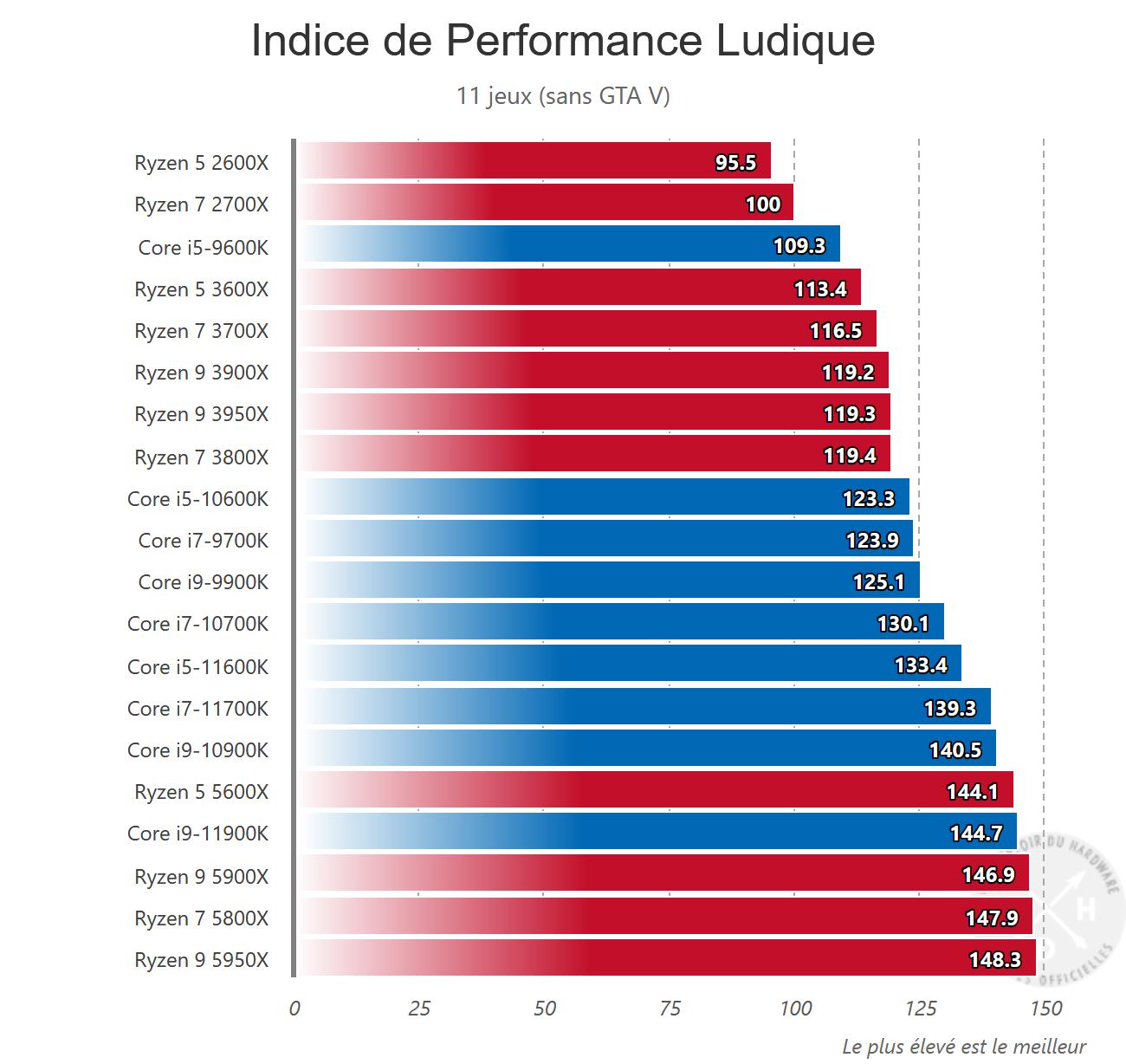 comptoir-Indice-de-Performance-Ludique.png