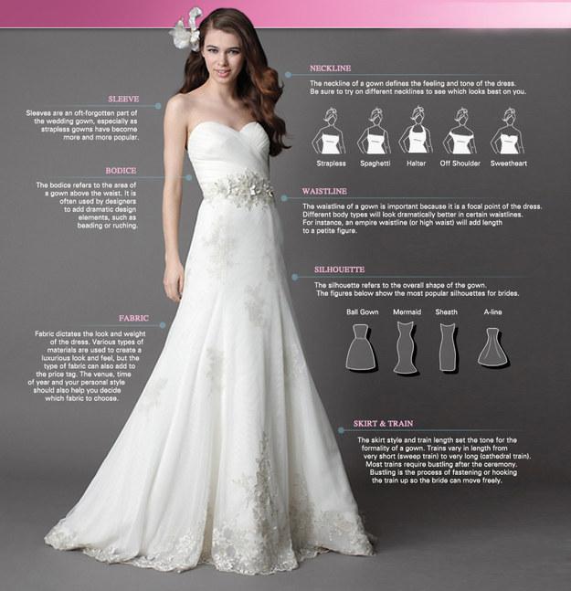 Anatomy of a wedding dress.