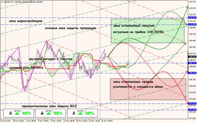 Аналитика от ForexChief - Страница 15 26-11-19-USDJPY