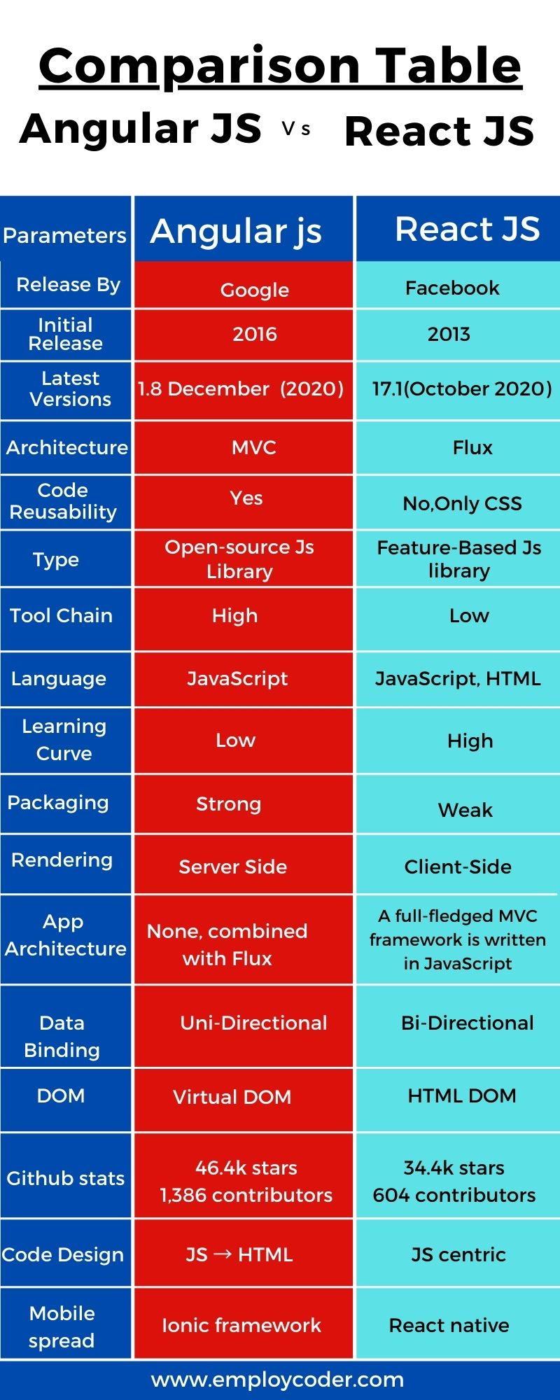 angularjs-vs-reactjs-comparison-table