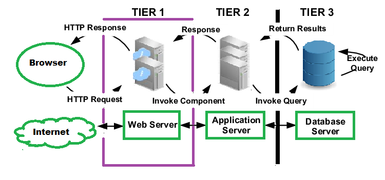 Application-Server-Architecture