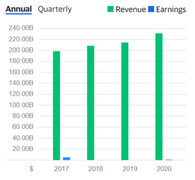 MCK-revenue
