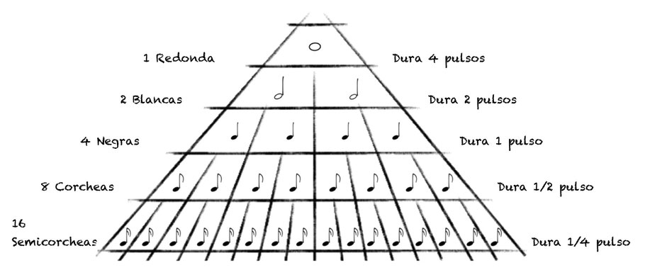 Qué Es El Ritmo Musical Incluye Ejercicios Rítmicos